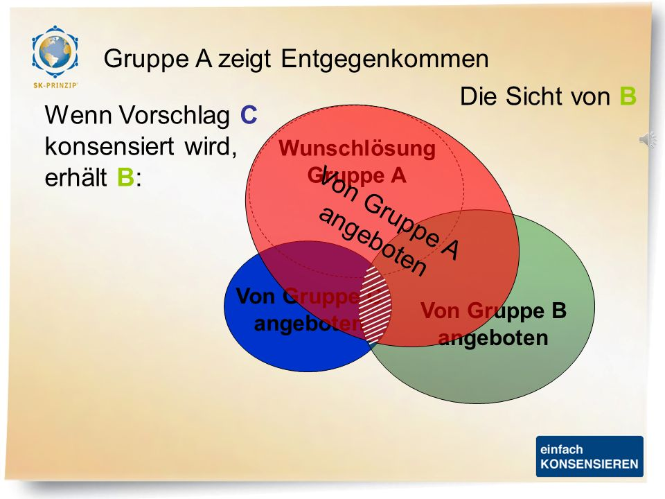 Wunschlösung Gruppe A Von Gruppe C angeboten Von Gruppe B angeboten Von Gruppe A angeboten Wenn Vorschlag A konsensiert wird, erhält B: Gruppe A zeigt