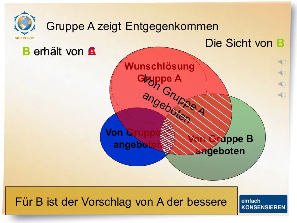 Wunschlösung Gruppe A Von Gruppe C angeboten Von Gruppe B angeboten Von Gruppe A angeboten Wenn Vorschlag C konsensiert wird, erhält B: Gruppe A zeigt