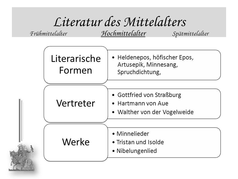 Heldenepos, höfischer Epos, Artusepik, Minnesang, Spruchdichtung, Literarische Formen Gottfried von Straßburg Hartmann von Aue Walther von der Vogelwe