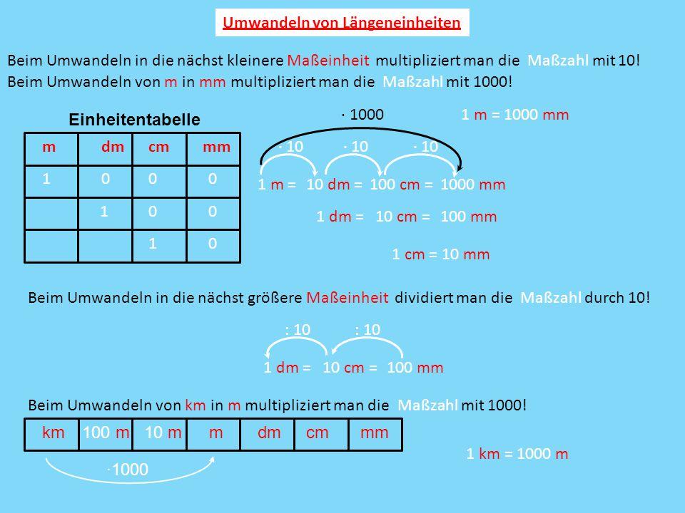 Umwandeln von Längeneinheiten Beim Umwandeln in die nächst kleinere Maßeinheit multipliziert man die Maßzahl mit 10! m 1 1 m = dm 0 10 dm = 1 1 dm =10