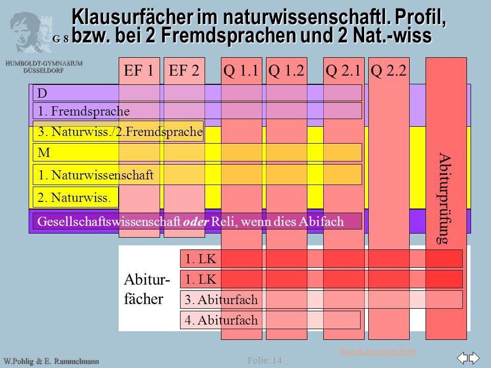 Zurück zur ersten Seite HUMBOLDT-GYMNASIUM DÜSSELDORF W.Pohlig & E. Rammelmann G 8 Folie: 14 Abitur- fächer Klausurfächer im naturwissenschaftl. Profi