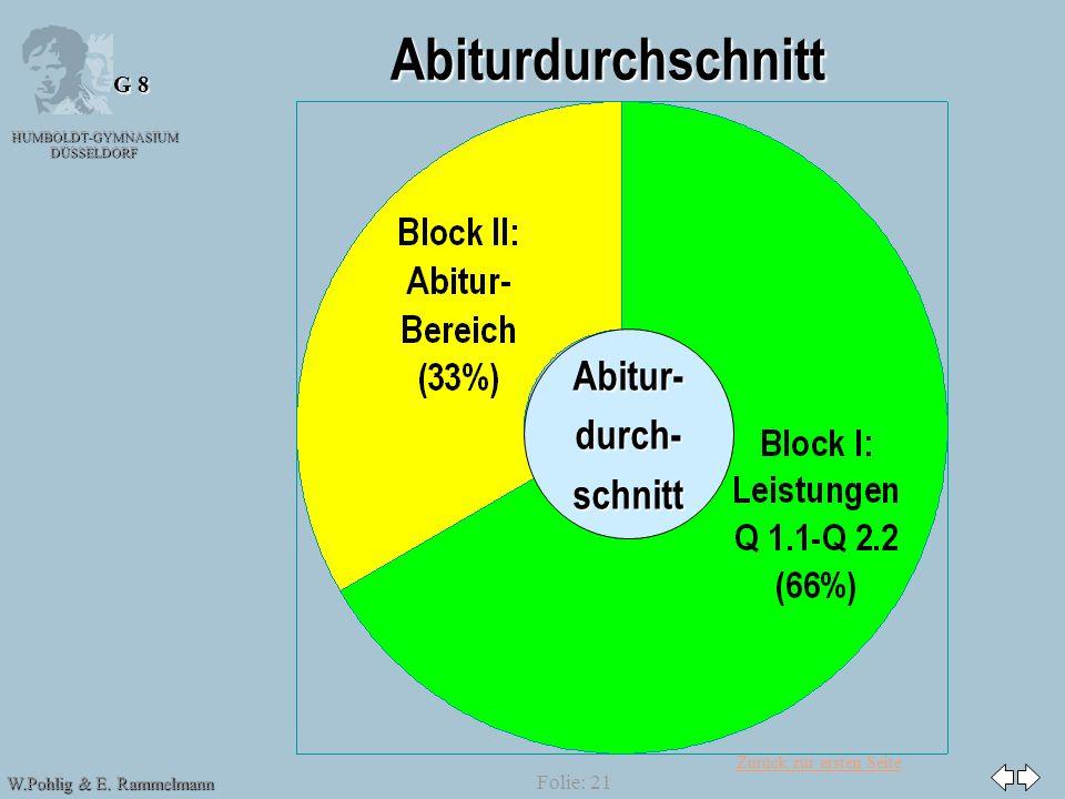 Zurück zur ersten Seite HUMBOLDT-GYMNASIUM DÜSSELDORF W.Pohlig & E. Rammelmann G 8 Folie: 21 Abiturdurchschnitt Abitur-durch-schnitt