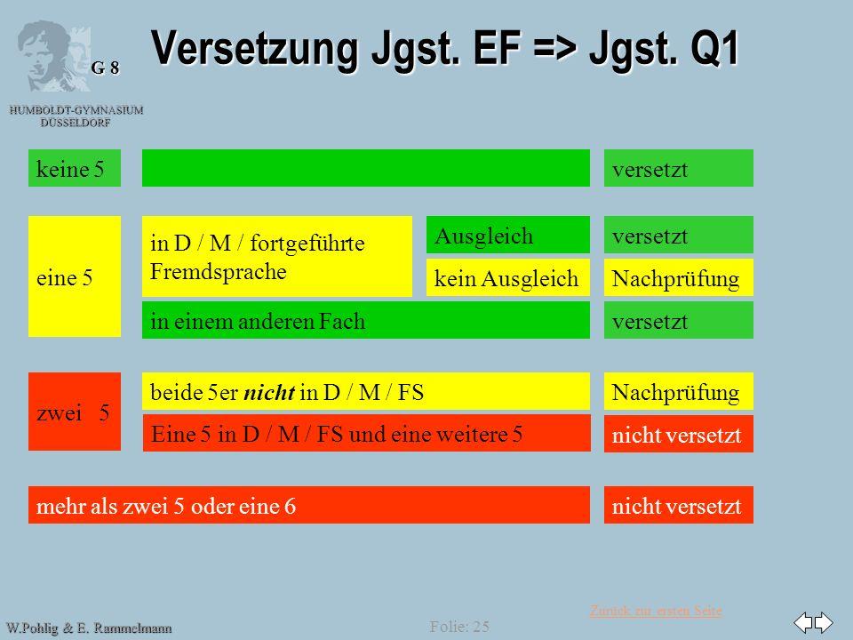 Zurück zur ersten Seite HUMBOLDT-GYMNASIUM DÜSSELDORF W.Pohlig & E. Rammelmann G 8 Folie: 25 Versetzung Jgst. EF => Jgst. Q1 versetzt eine 5 zwei 5 me