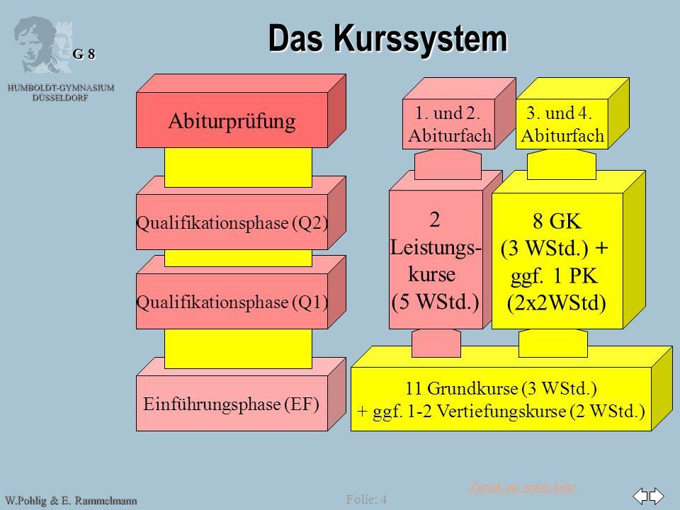 Zurück zur ersten Seite HUMBOLDT-GYMNASIUM DÜSSELDORF W.Pohlig & E. Rammelmann G 8 Folie: 4 Das Kurssystem Abiturprüfung Einführungsphase (EF) Qualifi