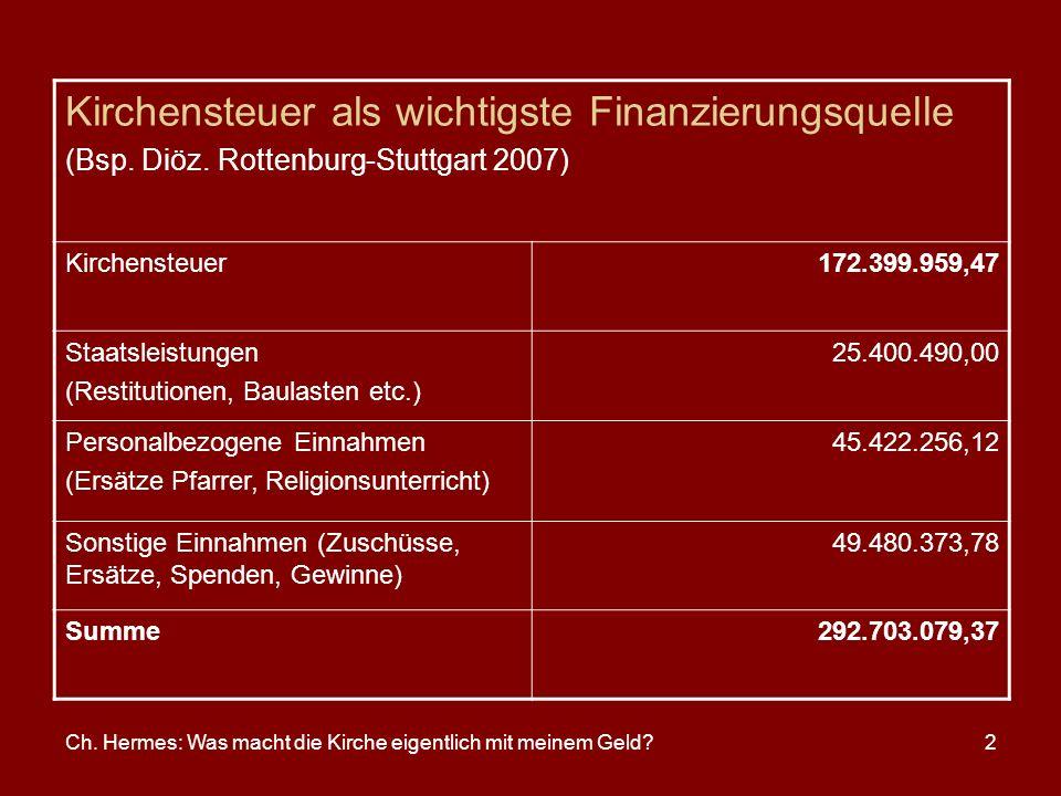 Ch. Hermes: Was macht die Kirche eigentlich mit meinem Geld?2 Kirchensteuer als wichtigste Finanzierungsquelle (Bsp. Diöz. Rottenburg-Stuttgart 2007)