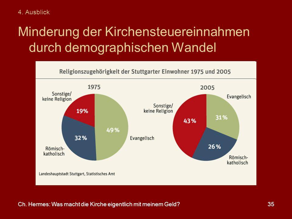 Ch. Hermes: Was macht die Kirche eigentlich mit meinem Geld?35 4. Ausblick Minderung der Kirchensteuereinnahmen durch demographischen Wandel