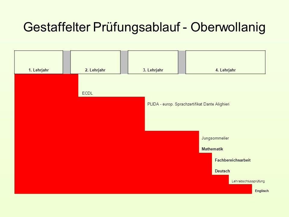 Gestaffelter Prüfungsablauf - Oberwollanig 1.Lehrjahr 2.