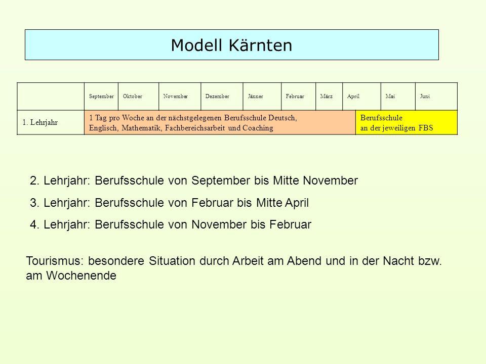 Modell Kärnten SeptemberOktoberNovemberDezemberJännerFebruarMärzAprilMaiJuni 1.