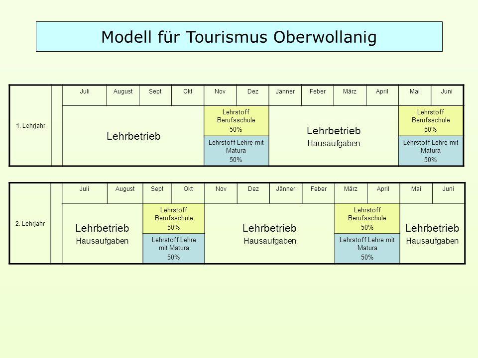 Modell für Tourismus Oberwollanig 1.