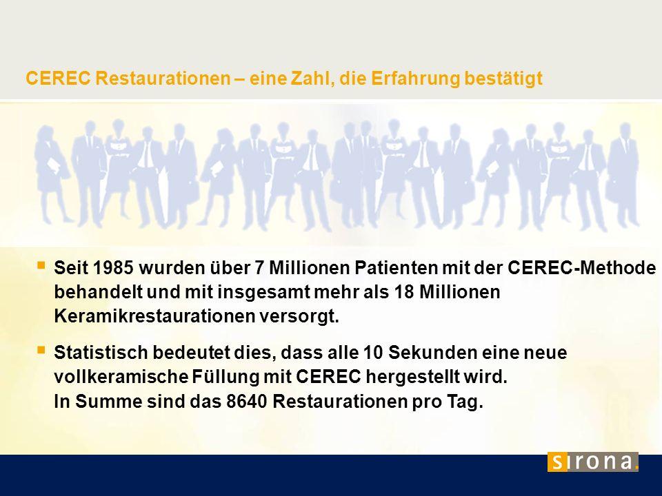 CEREC Restaurationen – eine Zahl, die Erfahrung bestätigt Seit 1985 wurden über 7 Millionen Patienten mit der CEREC-Methode behandelt und mit insgesam