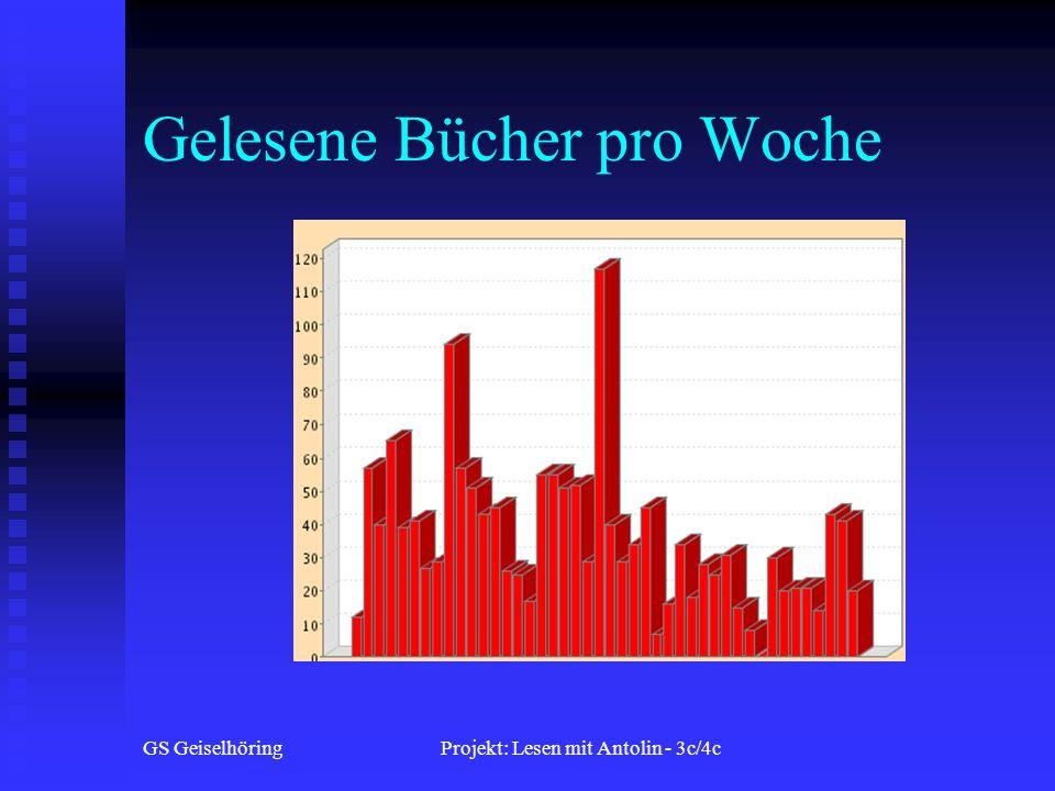 GS GeiselhöringProjekt: Lesen mit Antolin - 3c/4c Gelesene Bücher pro Woche