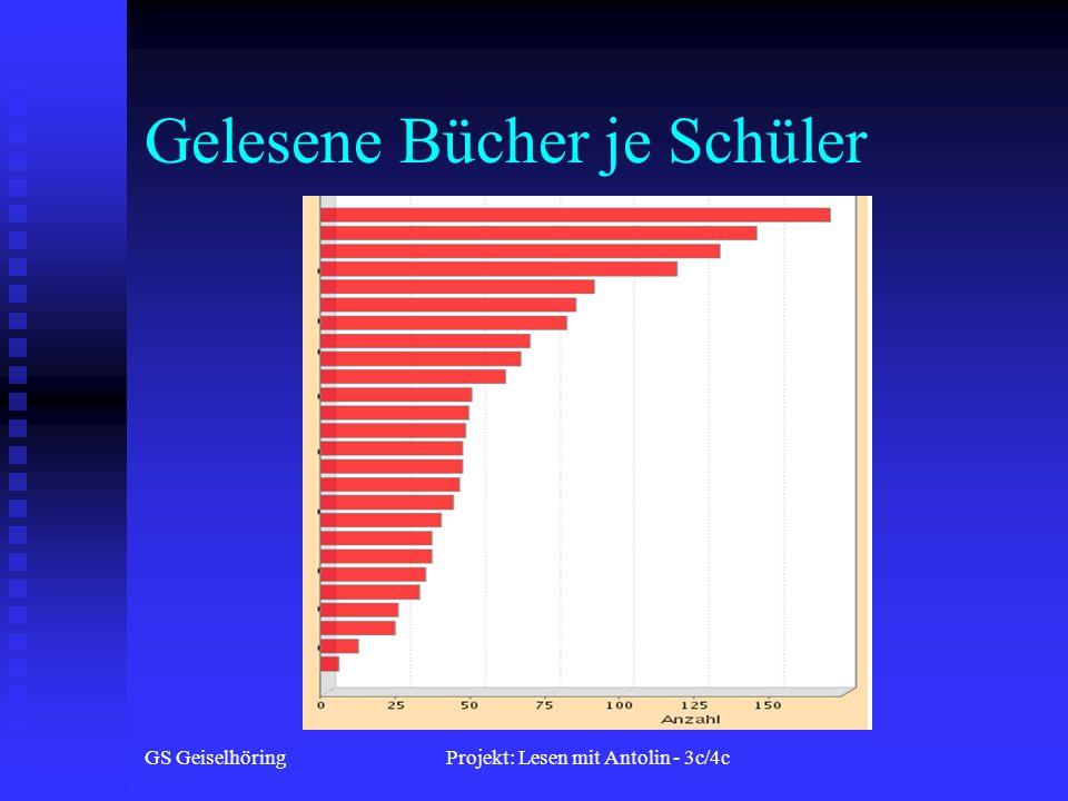 GS GeiselhöringProjekt: Lesen mit Antolin - 3c/4c Gelesene Bücher je Schüler