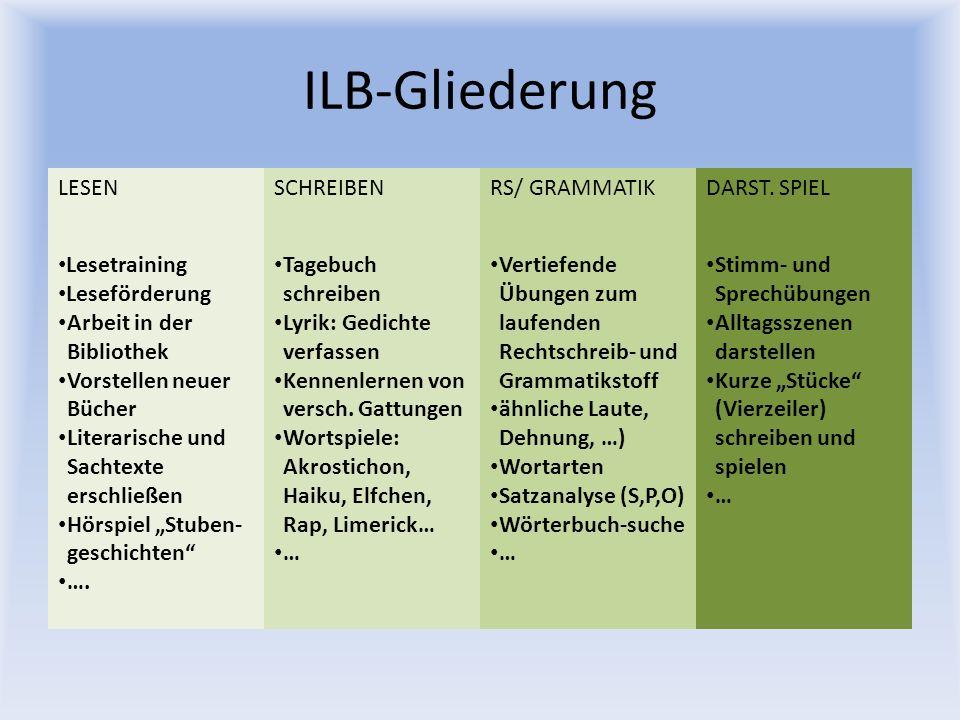 ILB-Gliederung LESENSCHREIBENRS/ GRAMMATIKDARST. SPIEL Lesetraining Leseförderung Arbeit in der Bibliothek Vorstellen neuer Bücher Literarische und Sa
