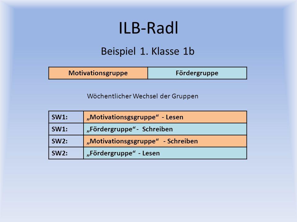 ILB-Radl Beispiel 1. Klasse 1b MotivationsgruppeFördergruppe Wöchentlicher Wechsel der Gruppen SW1:Motivationsgsgruppe - Lesen SW1:Fördergruppe - Schr