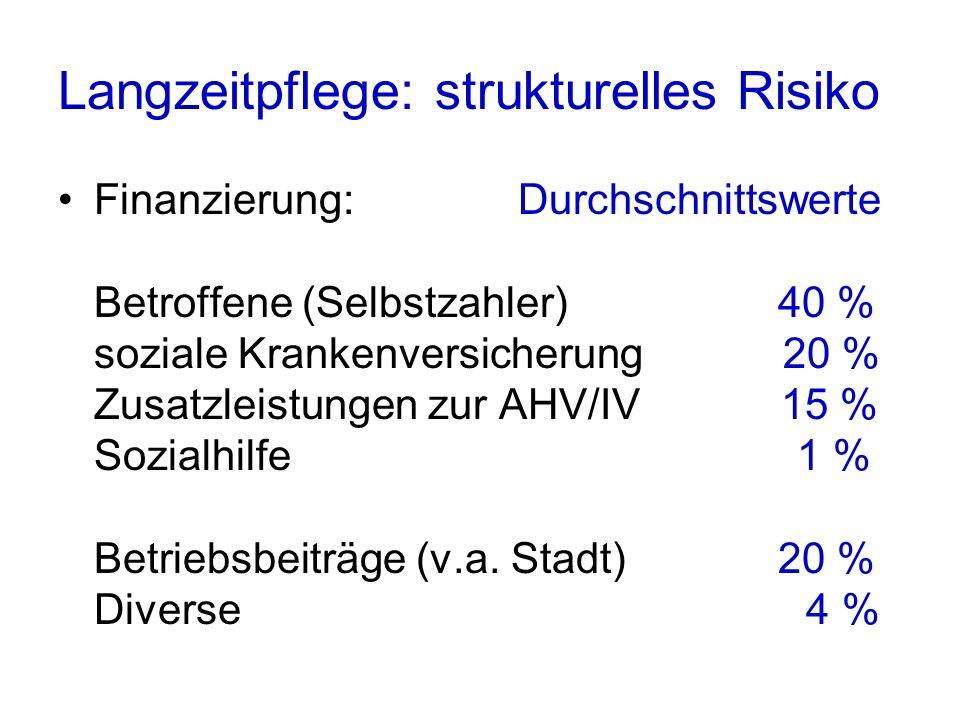 Langzeitpflege: strukturelles Risiko Finanzierung: Durchschnittswerte Betroffene (Selbstzahler) 40 % soziale Krankenversicherung 20 % Zusatzleistungen zur AHV/IV 15 % Sozialhilfe 1 % Betriebsbeiträge (v.a.