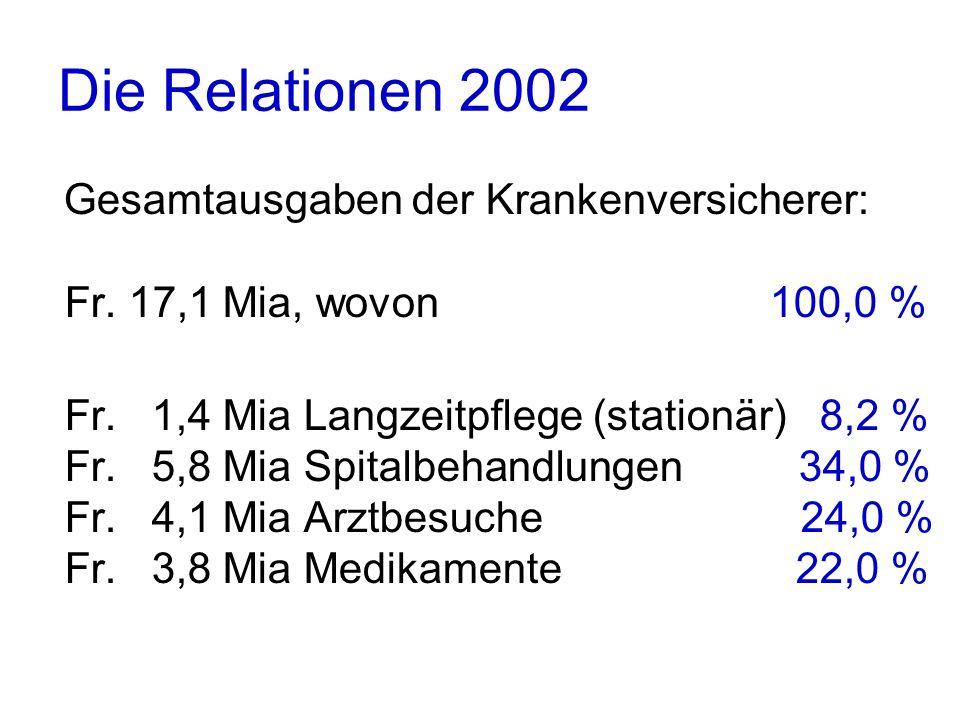 Die Relationen 2002 Gesamtausgaben der Krankenversicherer: Fr.