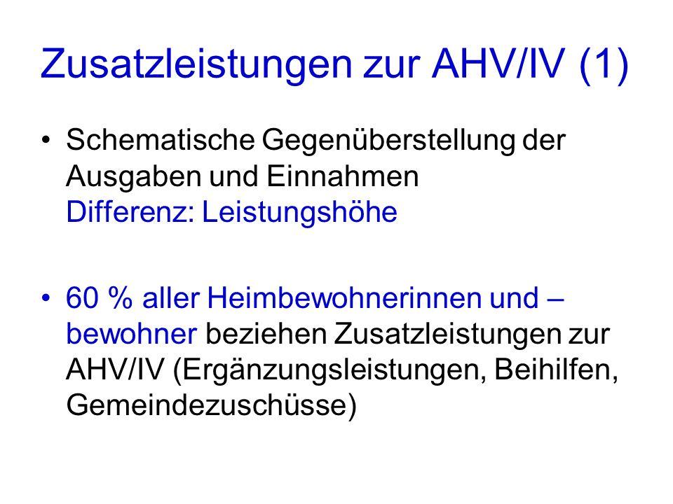 Zusatzleistungen zur AHV/IV (1) Schematische Gegenüberstellung der Ausgaben und Einnahmen Differenz: Leistungshöhe 60 % aller Heimbewohnerinnen und – bewohner beziehen Zusatzleistungen zur AHV/IV (Ergänzungsleistungen, Beihilfen, Gemeindezuschüsse)