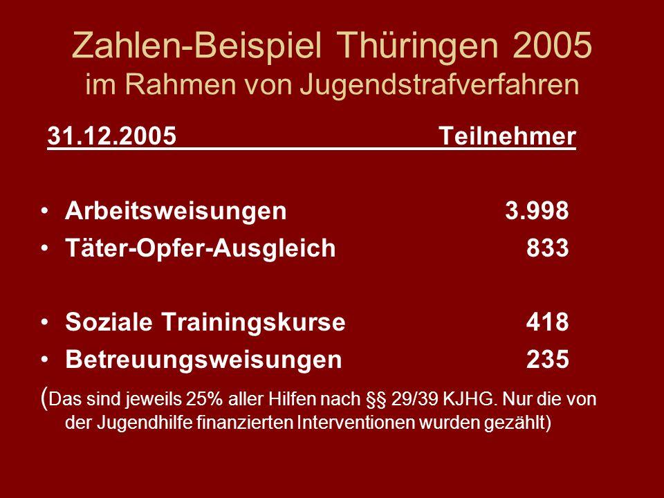 Zahlen-Beispiel Thüringen 2005 im Rahmen von Jugendstrafverfahren 31.12.2005Teilnehmer Arbeitsweisungen3.998 Täter-Opfer-Ausgleich 833 Soziale Trainin