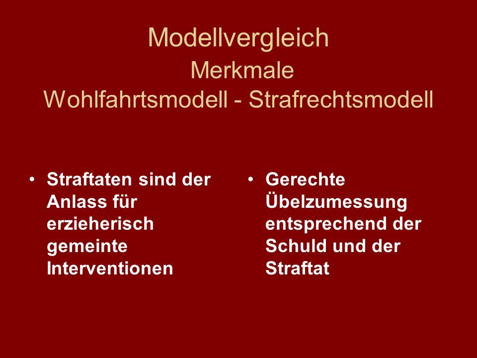 Modellvergleich Merkmale Wohlfahrtsmodell - Strafrechtsmodell Straftaten sind der Anlass für erzieherisch gemeinte Interventionen Gerechte Übelzumessu