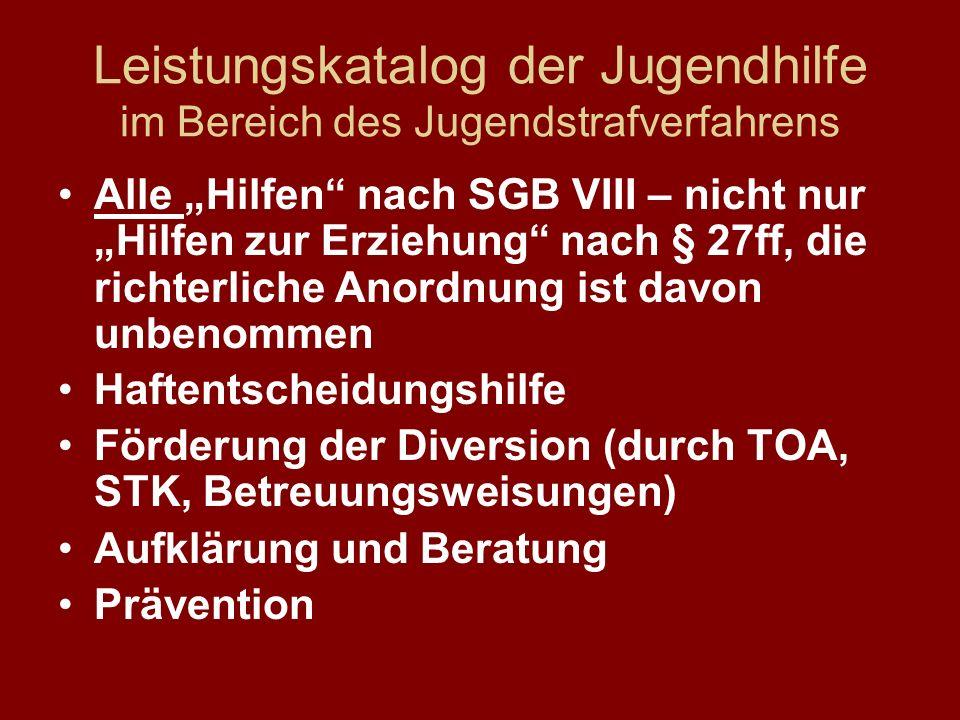 Leistungskatalog der Jugendhilfe im Bereich des Jugendstrafverfahrens Alle Hilfen nach SGB VIII – nicht nur Hilfen zur Erziehung nach § 27ff, die rich