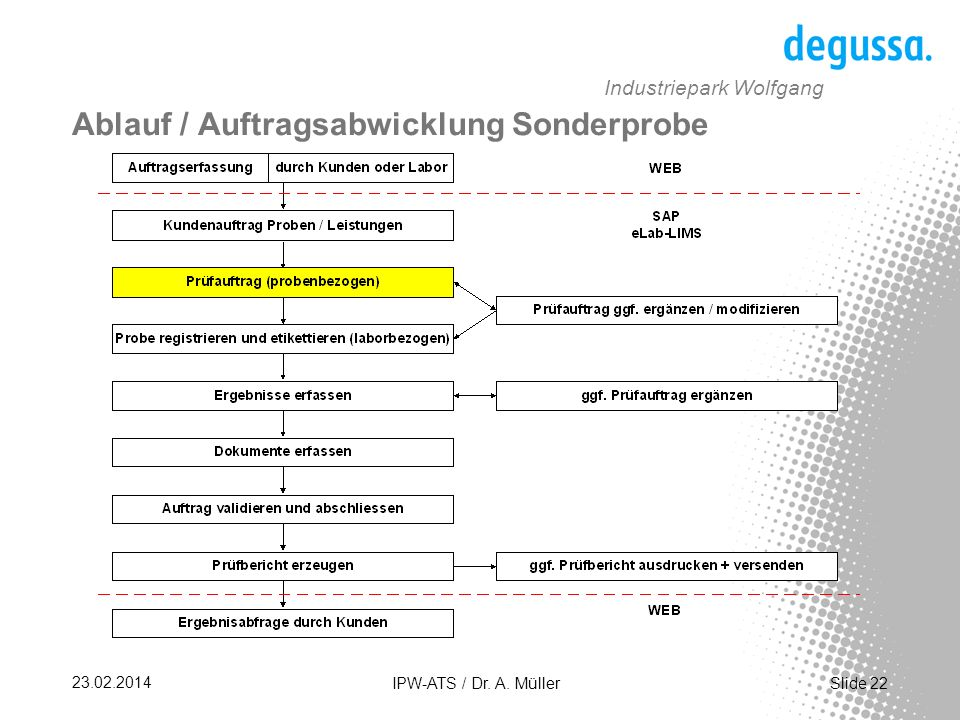 Slide 22 23.02.2014 IPW-ATS / Dr.A.