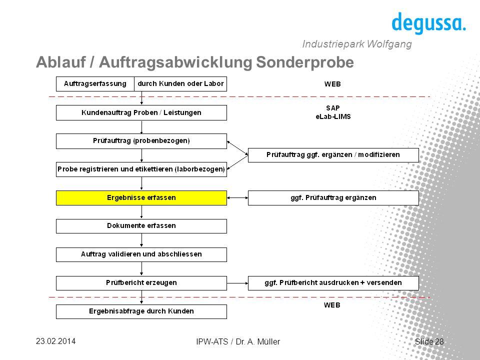 Slide 28 23.02.2014 IPW-ATS / Dr.A.