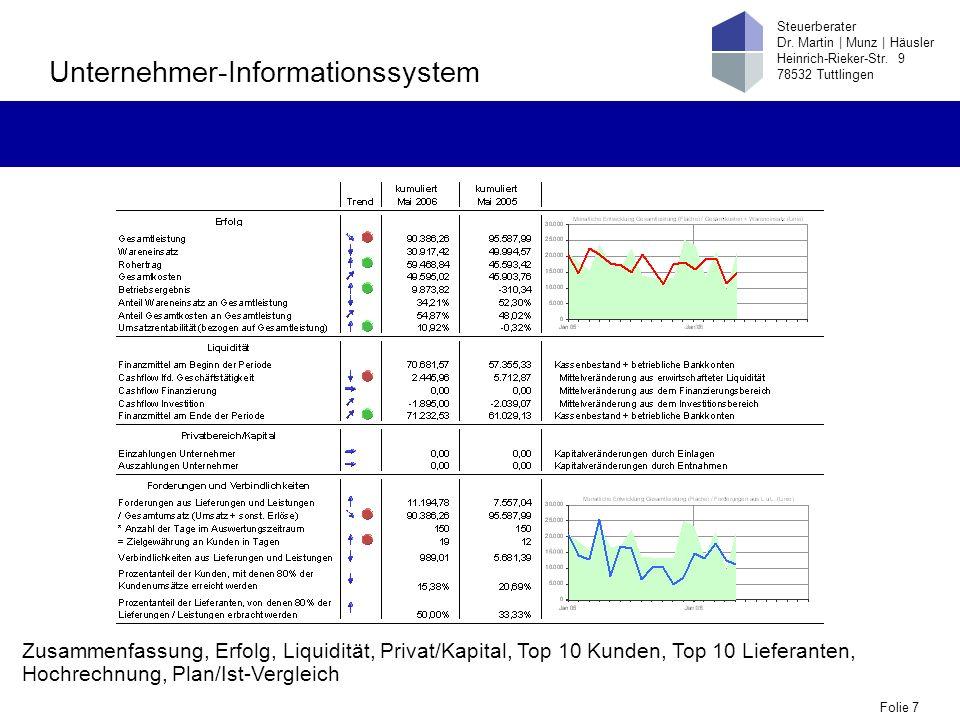 Folie 7 Steuerberater Dr. Martin | Munz | Häusler Heinrich-Rieker-Str. 9 78532 Tuttlingen Unternehmer-Informationssystem Zusammenfassung, Erfolg, Liqu