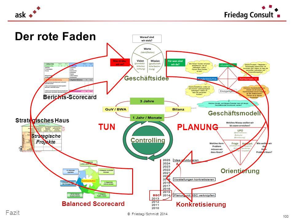 © Friedag / Schmidt 2014 Geschäftsidee Geschäftsmodell Konkretisierung Orientierung Balanced Scorecard Berichts-Scorecard Strategisches Haus Strategis