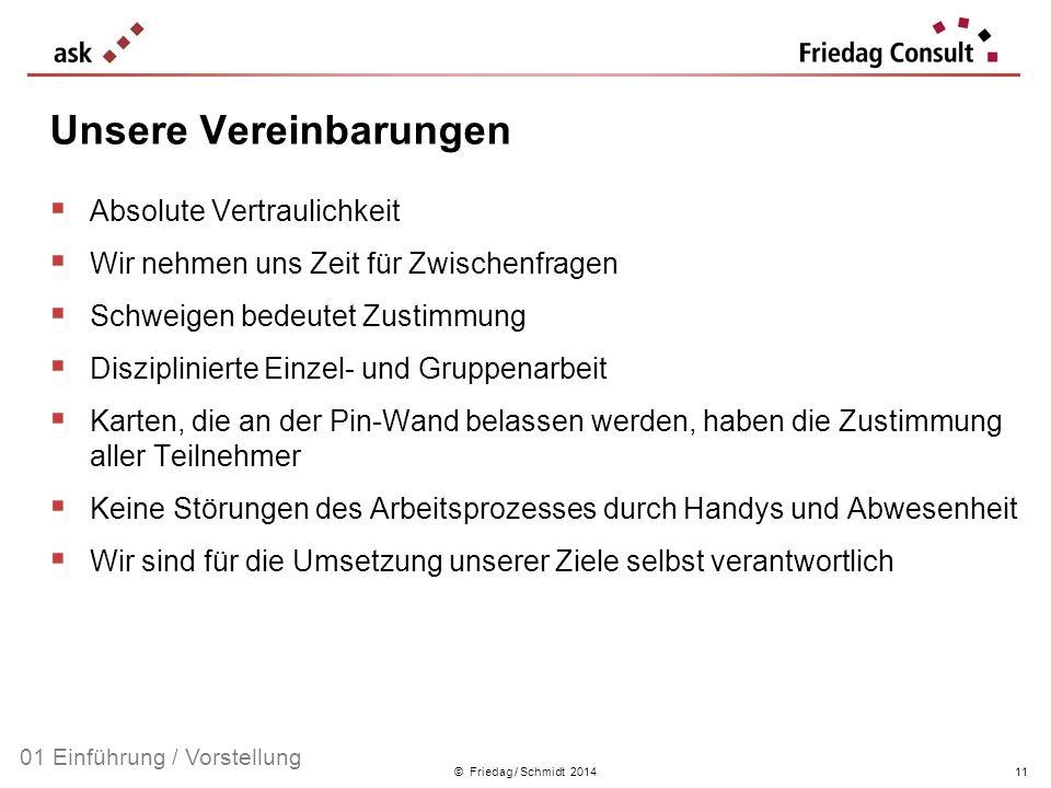 © Friedag / Schmidt 2014 Absolute Vertraulichkeit Wir nehmen uns Zeit für Zwischenfragen Schweigen bedeutet Zustimmung Disziplinierte Einzel- und Grup
