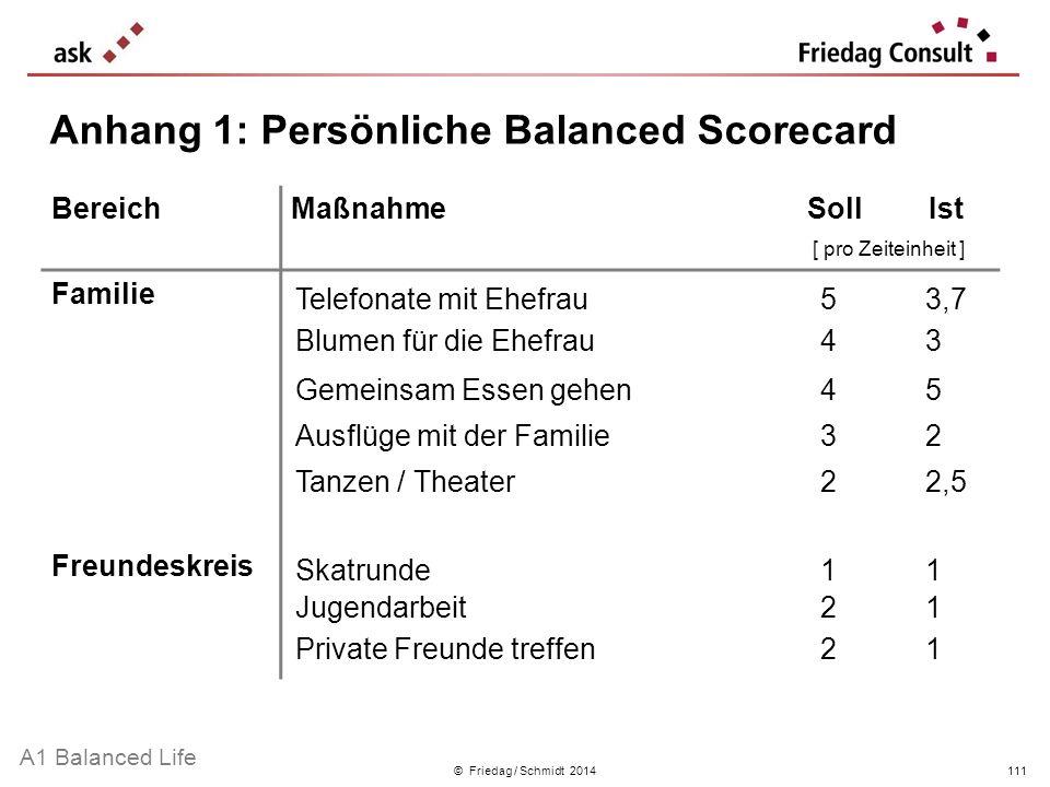 © Friedag / Schmidt 2014 Anhang 1: Persönliche Balanced Scorecard BereichMaßnahmeSollIst [ pro Zeiteinheit ] Familie Freundeskreis Telefonate mit Ehef