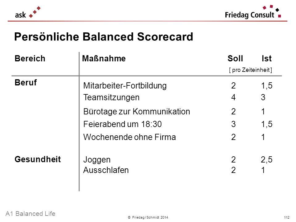 © Friedag / Schmidt 2014 Persönliche Balanced Scorecard BereichMaßnahmeSollIst [ pro Zeiteinheit ] Beruf Gesundheit Mitarbeiter-Fortbildung21,5 Teamsi
