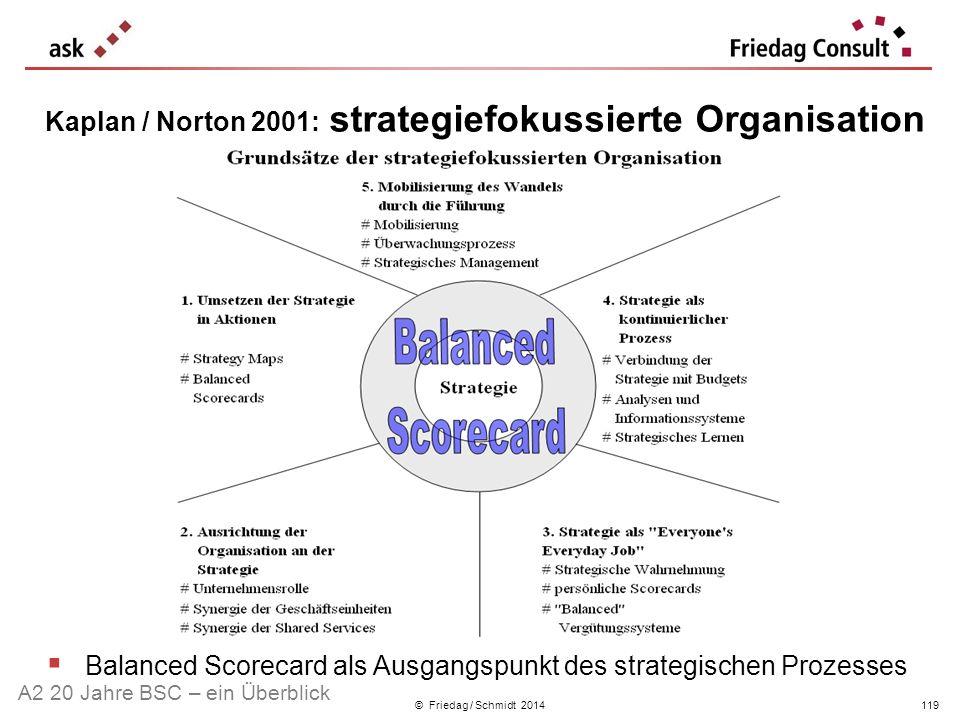© Friedag / Schmidt 2014 Kaplan / Norton 2001: strategiefokussierte Organisation Balanced Scorecard als Ausgangspunkt des strategischen Prozesses A2 2