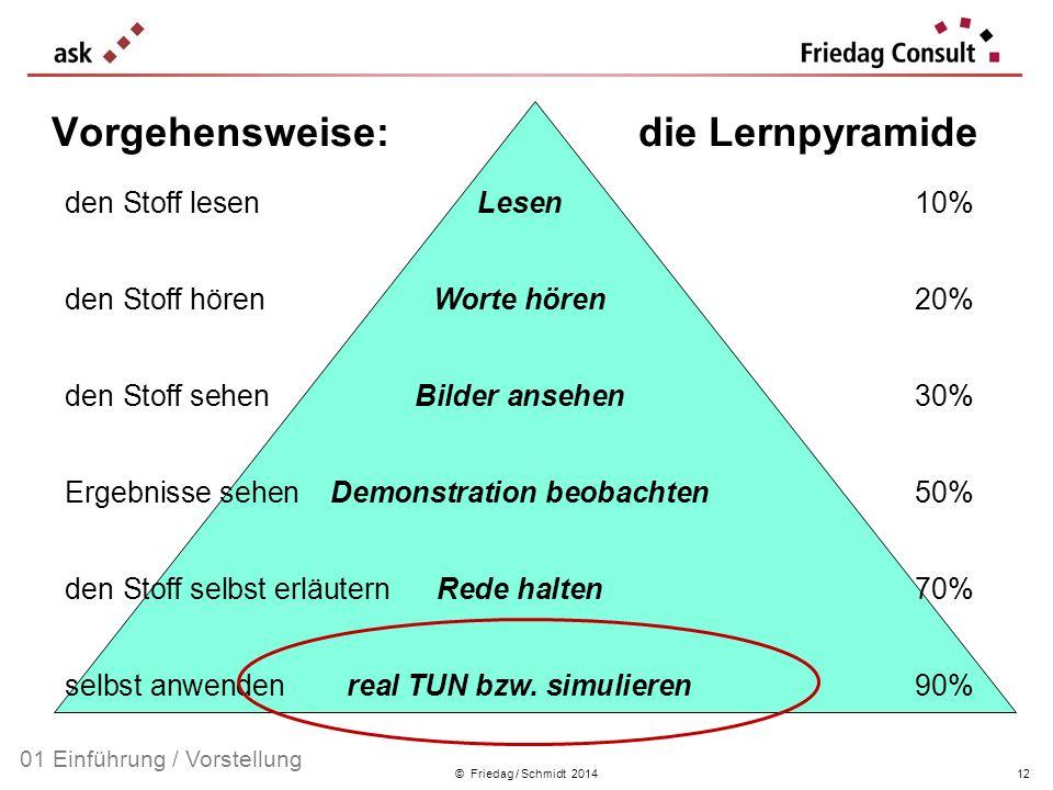 © Friedag / Schmidt 2014 Vorgehensweise: die Lernpyramide 01 Einführung / Vorstellung den Stoff lesen Lesen10% den Stoff hörenWorte hören20% den Stoff
