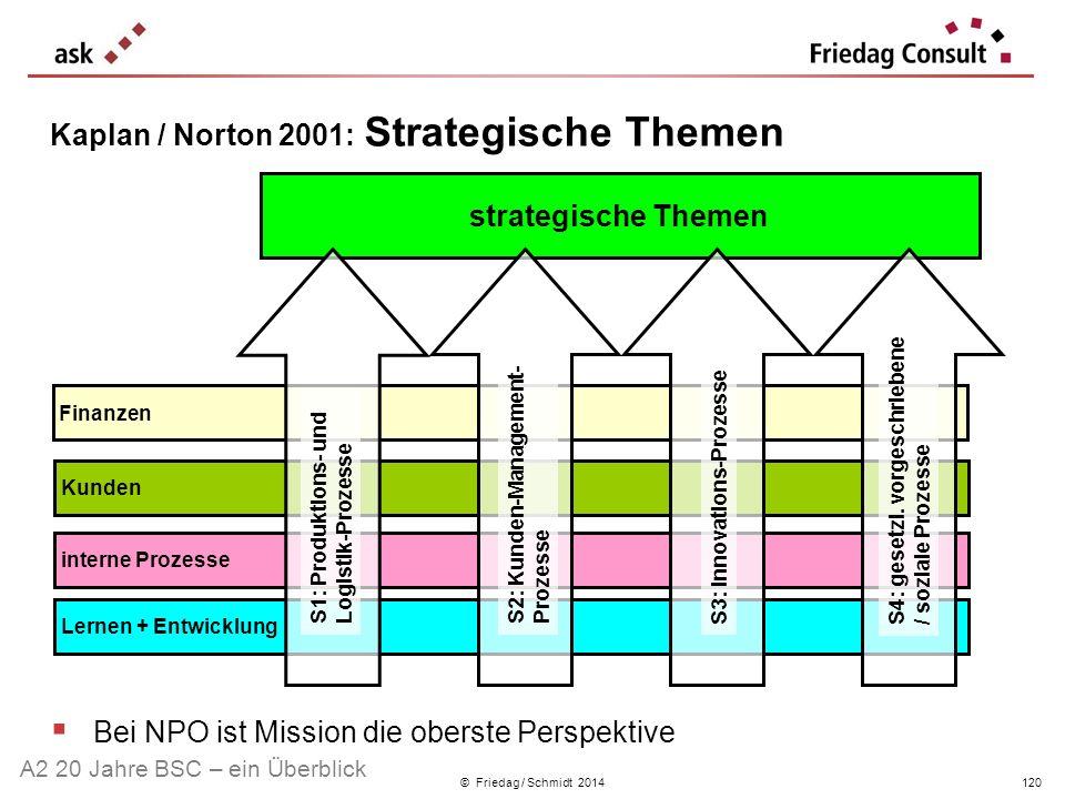 © Friedag / Schmidt 2014 Kaplan / Norton 2001: Strategische Themen Bei NPO ist Mission die oberste Perspektive Lernen + Entwicklung Finanzen Kunden in