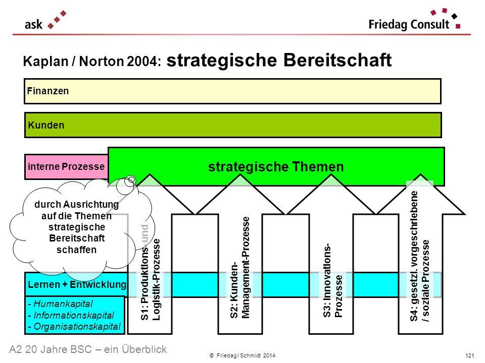 © Friedag / Schmidt 2014 Kaplan / Norton 2004: strategische Bereitschaft Lernen + Entwicklung Finanzen Kunden interne Prozesse strategische Themen S1: