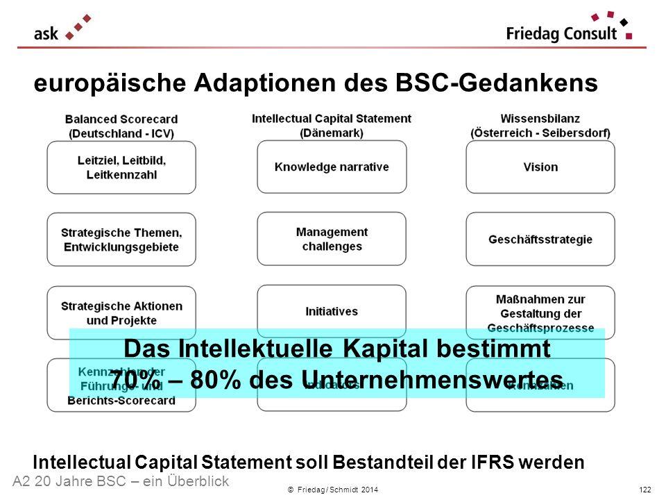 © Friedag / Schmidt 2014 Das Intellektuelle Kapital bestimmt 70% – 80% des Unternehmenswertes Intellectual Capital Statement soll Bestandteil der IFRS