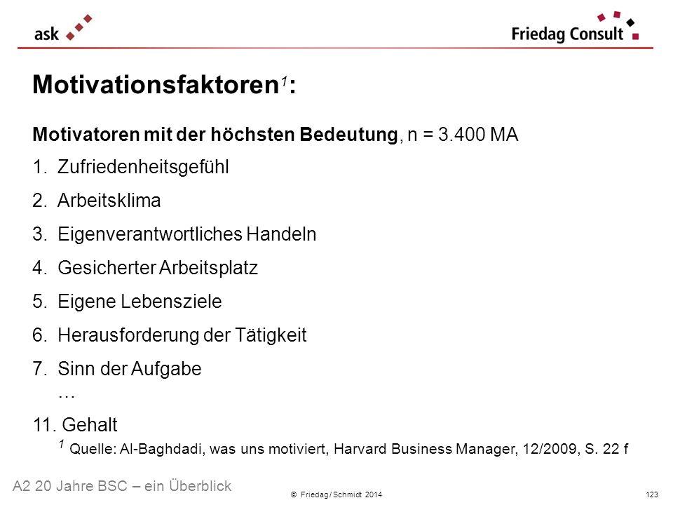 © Friedag / Schmidt 2014 Motivationsfaktoren 1 : Motivatoren mit der höchsten Bedeutung, n = 3.400 MA 1.Zufriedenheitsgefühl 2.Arbeitsklima 3.Eigenver
