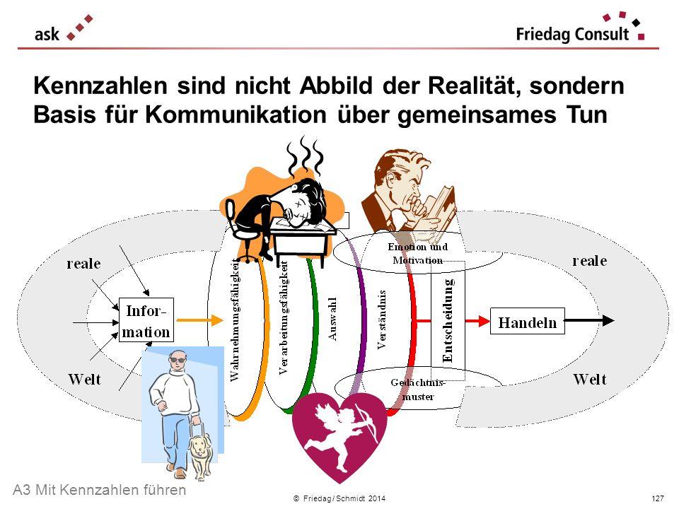 © Friedag / Schmidt 2014 Kennzahlen sind nicht Abbild der Realität, sondern Basis für Kommunikation über gemeinsames Tun A3 Mit Kennzahlen führen 127