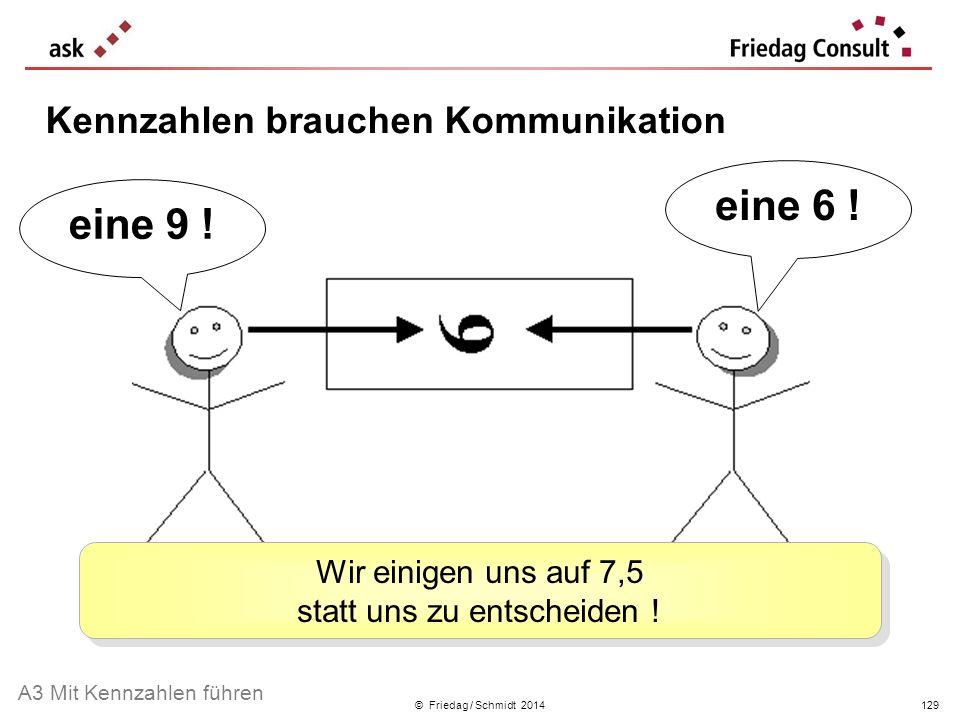 © Friedag / Schmidt 2014 eine 6 ! eine 9 ! Wir einigen uns auf 7,5 statt uns zu entscheiden ! Kennzahlen brauchen Kommunikation A3 Mit Kennzahlen führ