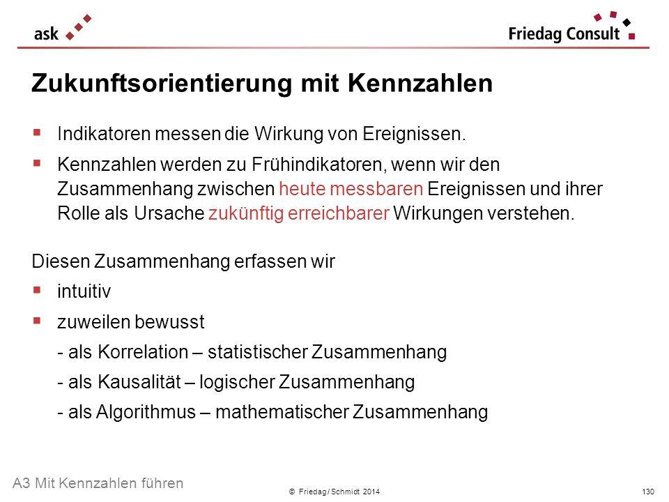 © Friedag / Schmidt 2014 Indikatoren messen die Wirkung von Ereignissen. Kennzahlen werden zu Frühindikatoren, wenn wir den Zusammenhang zwischen heut