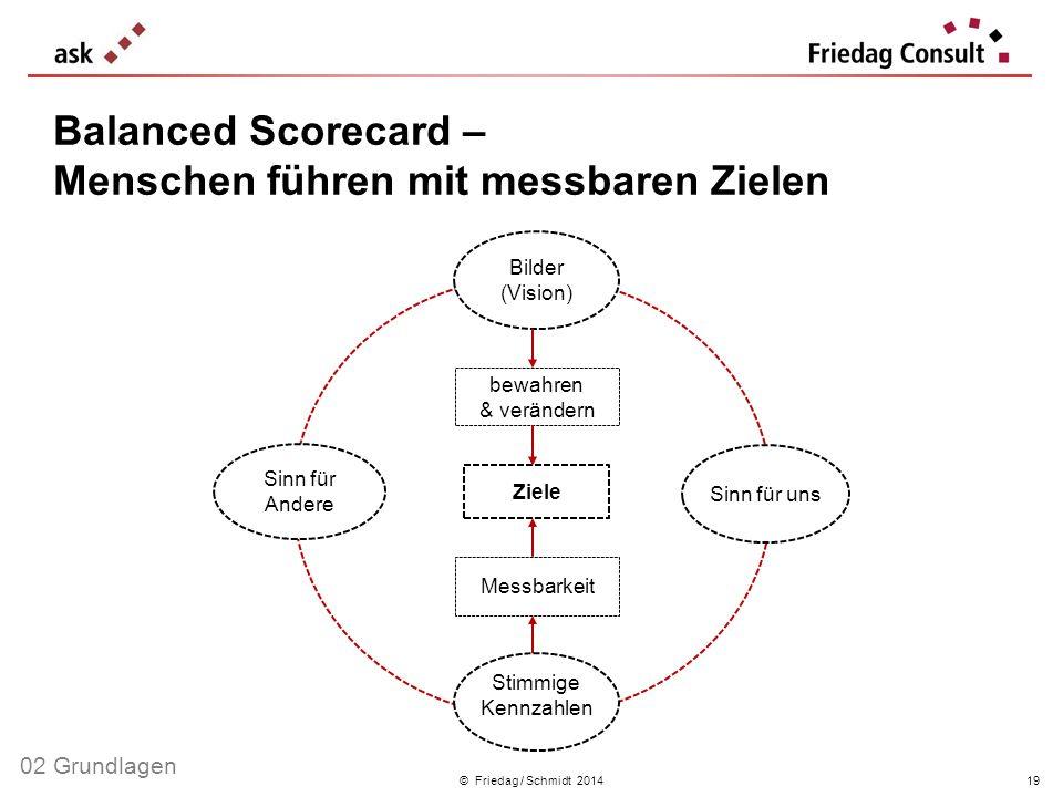 © Friedag / Schmidt 2014 bewahren & verändern Bilder (Vision) Ziele Sinn für Andere Sinn für uns Messbarkeit Stimmige Kennzahlen Balanced Scorecard –