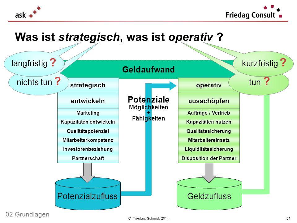 © Friedag / Schmidt 2014 Geldaufwand GeldzuflussPotenzialzufluss entwickeln ausschöpfen Aufträge / Vertrieb Kapazitäten nutzen Qualitätssicherung Mita