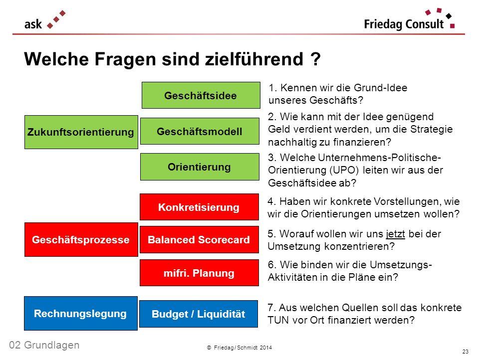 © Friedag / Schmidt 2014 Welche Fragen sind zielführend ? Geschäftsidee Orientierung Geschäftsmodell Konkretisierung mifri. Planung Budget / Liquiditä