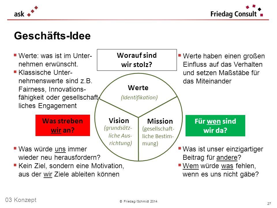 © Friedag / Schmidt 2014 Geschäfts-Idee Werte (Identifikation) Vision (grundsätz- liche Aus- richtung) Mission (gesellschaft- liche Bestim- mung) Wora