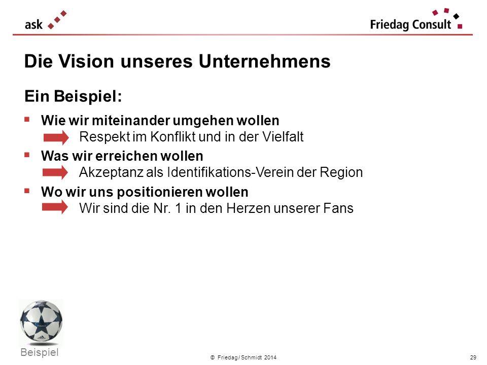 © Friedag / Schmidt 2014 Die Vision unseres Unternehmens Ein Beispiel: Wie wir miteinander umgehen wollen Respekt im Konflikt und in der Vielfalt Was