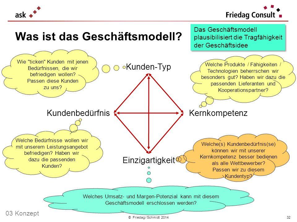© Friedag / Schmidt 2014 Was ist das Geschäftsmodell? Einzigartigkeit Kundenbedürfnis Kunden-Typ Kernkompetenz Welche(s) Kundenbedürfnis(se) können wi