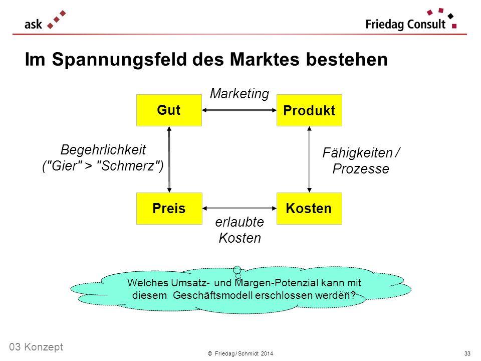 © Friedag / Schmidt 2014 Im Spannungsfeld des Marktes bestehen 33 Fähigkeiten / Prozesse Marketing erlaubte Kosten Begehrlichkeit (