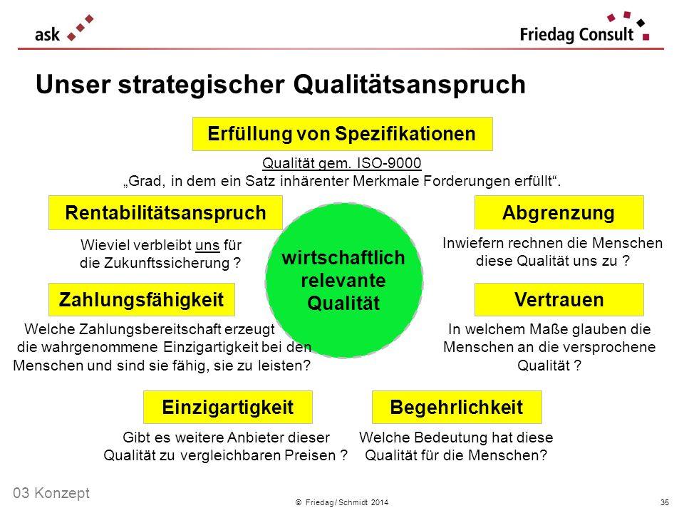 wirtschaftlich relevante Qualität © Friedag / Schmidt 2014 Unser strategischer Qualitätsanspruch 35 Qualität gem. ISO-9000 Grad, in dem ein Satz inhär