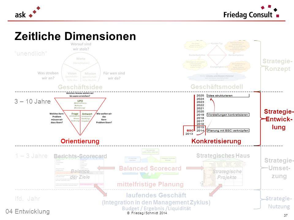 © Friedag / Schmidt 2014 unendlich 1 – 3 Jahre 3 – 10 Jahre lfd. Jahr Geschäftsidee Geschäftsmodell KonkretisierungOrientierung laufendes Geschäft (In