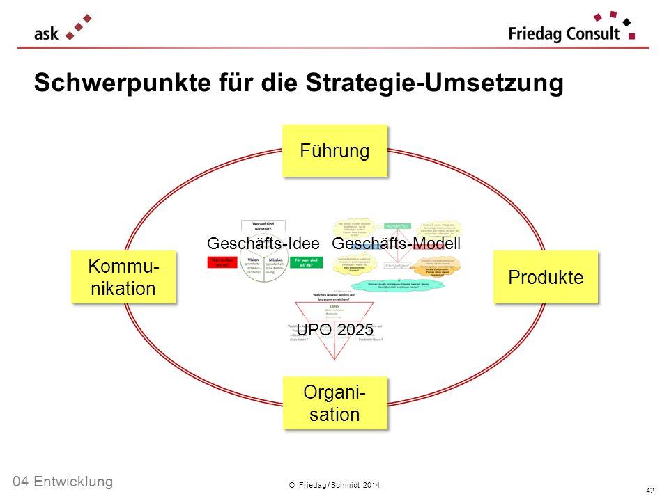 © Friedag / Schmidt 2014 Schwerpunkte für die Strategie-Umsetzung Produkte Führung Organi- sation Kommu- nikation Geschäfts-Idee Geschäfts-Modell UPO